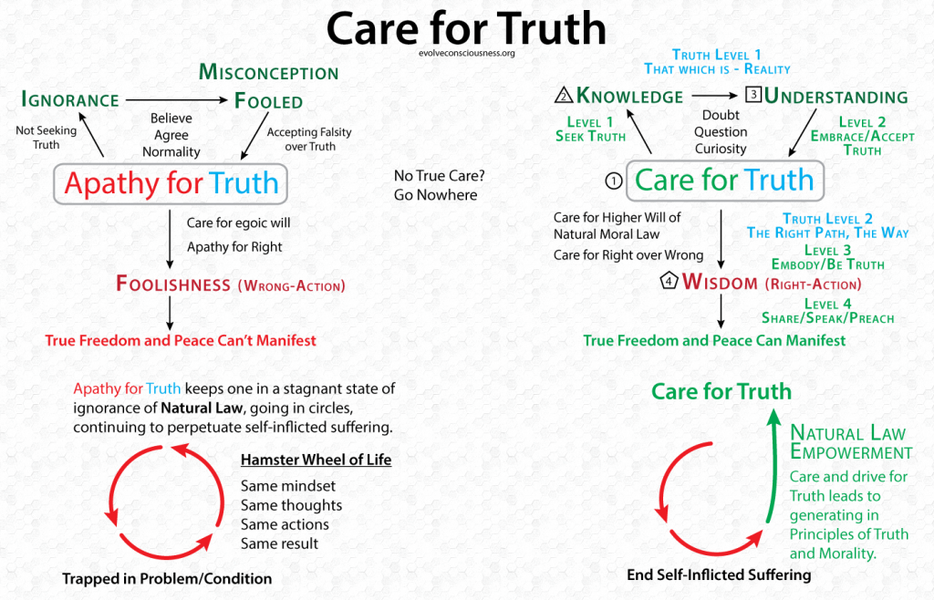 Care-for-Truth