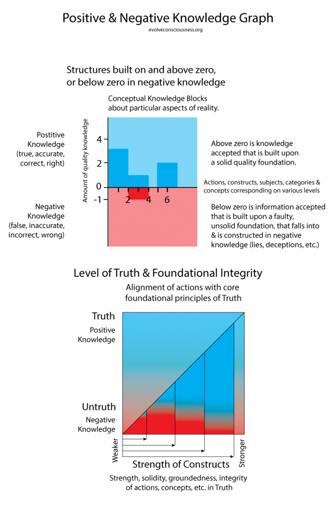 NL-Graph-and-Steps-to-Truth