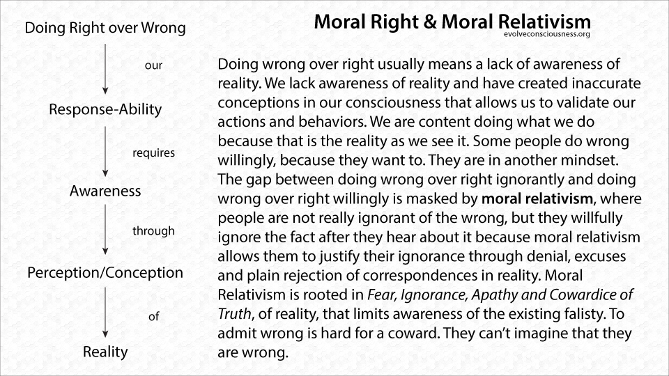 Moral Right and Moral Relativism