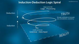 Induction-Deduction-Logic-Spiral-50
