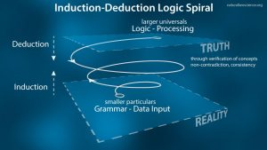 Logic-Induction-Deduction-Spiral-50