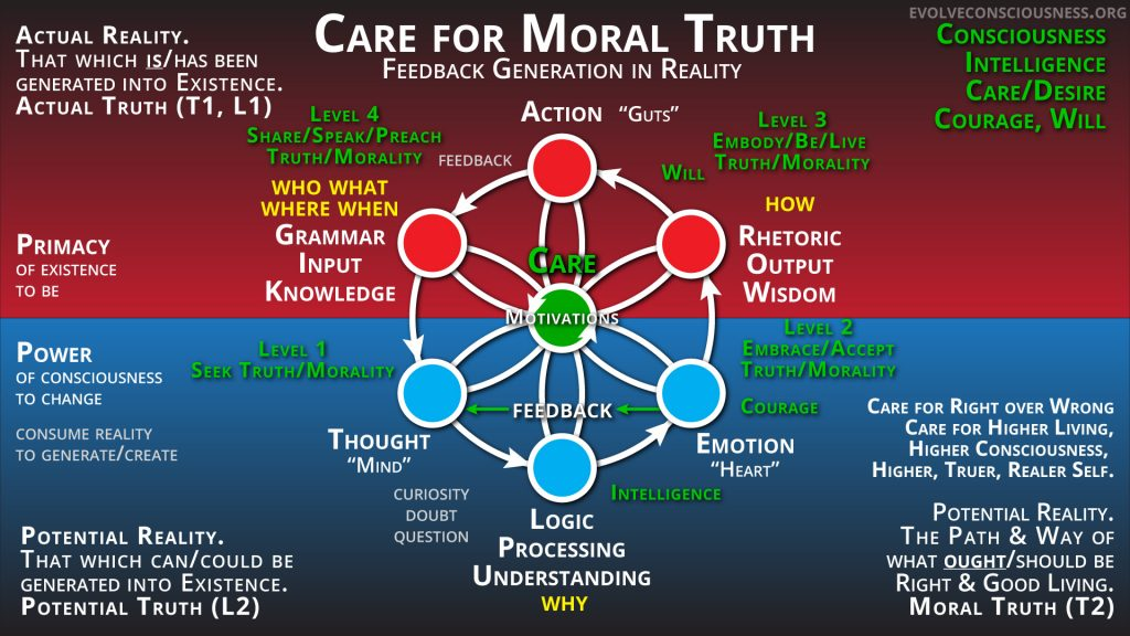 Care-for-Moral-Truth