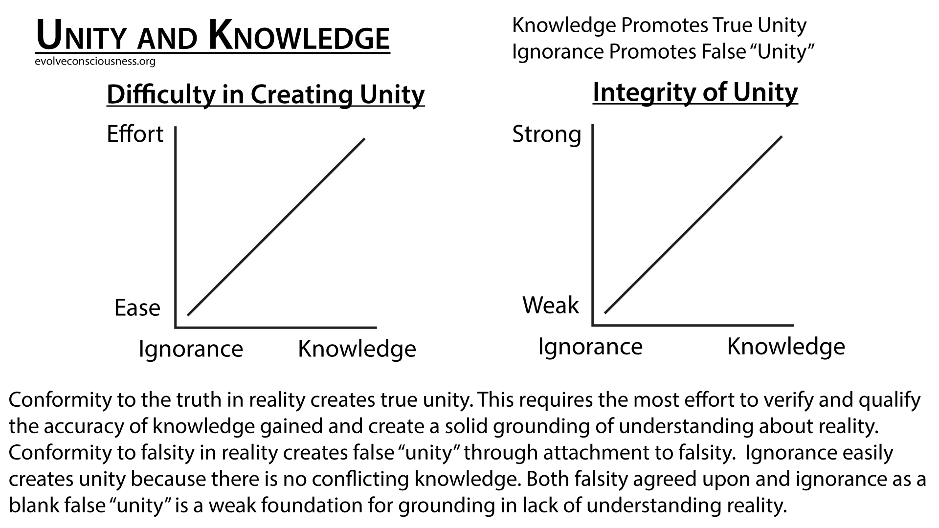unity-and-knowledge