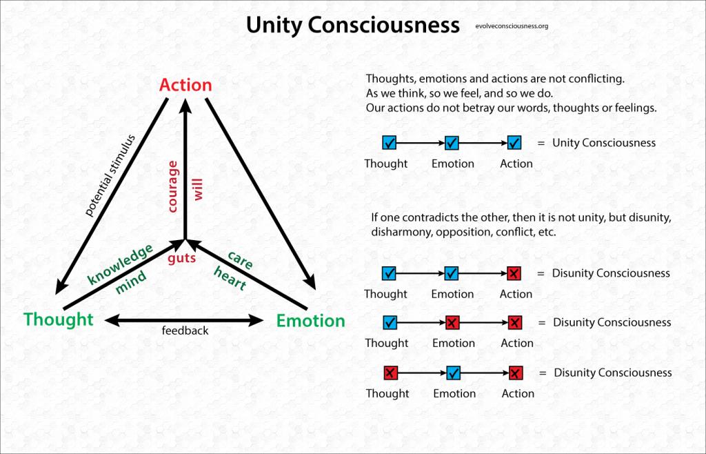 Unity-Consciousness