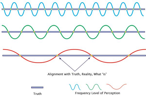 align-perceptions