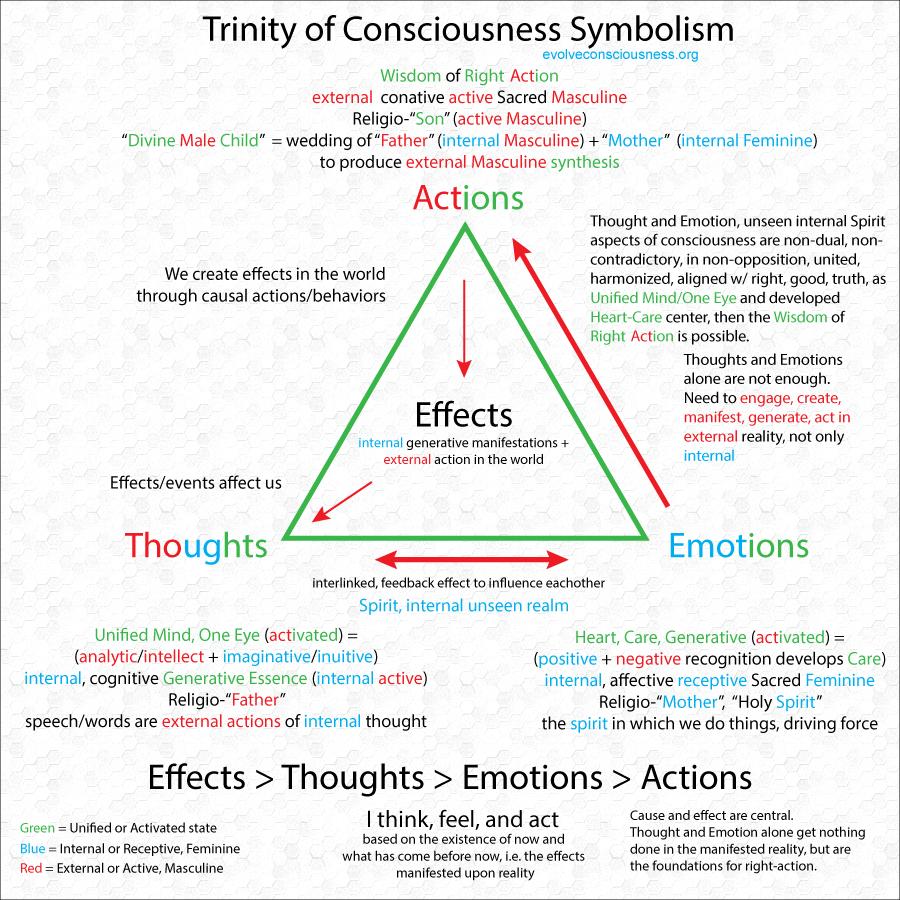 07b-Trinity-of-Consciousness