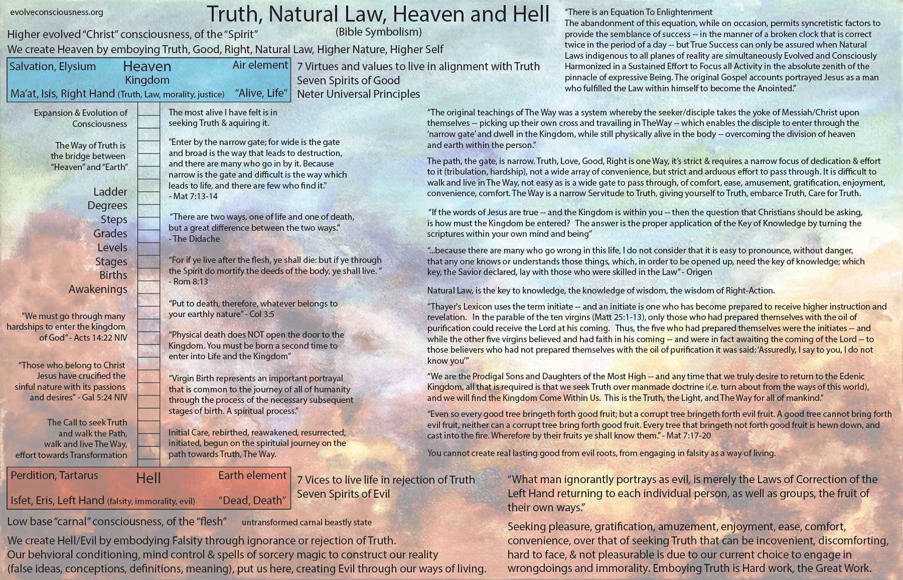 Truth Natural Law Heaven And Hell Bible Symbolism