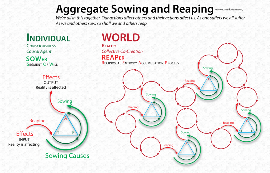 Aggregate-Sowing-and-Reaping