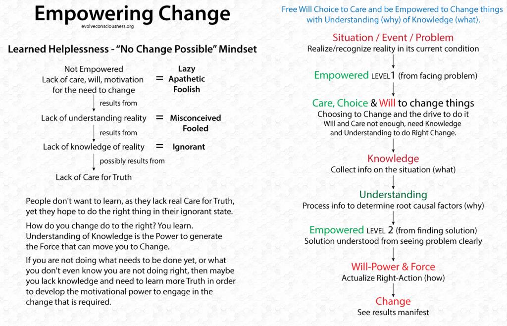 Empowering-Change