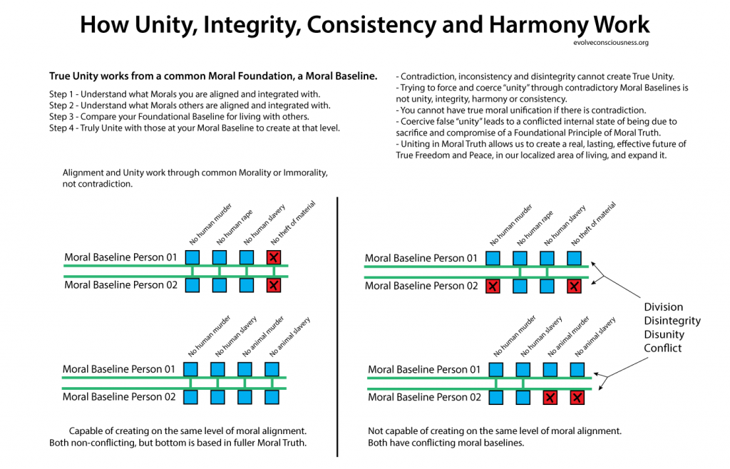 How-Unity,-Integrity,-Consistency-and-Harmony-Work