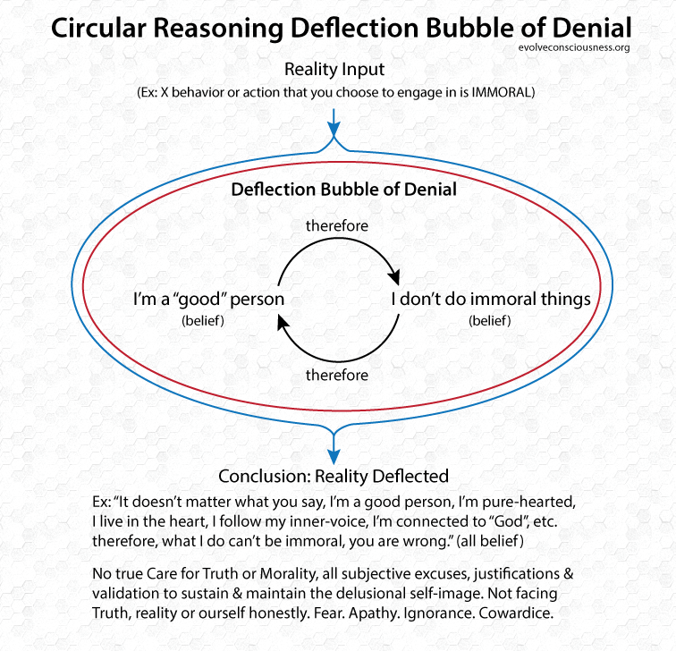 Circular-Reasoning-Deflection-Bubble-of-Denial