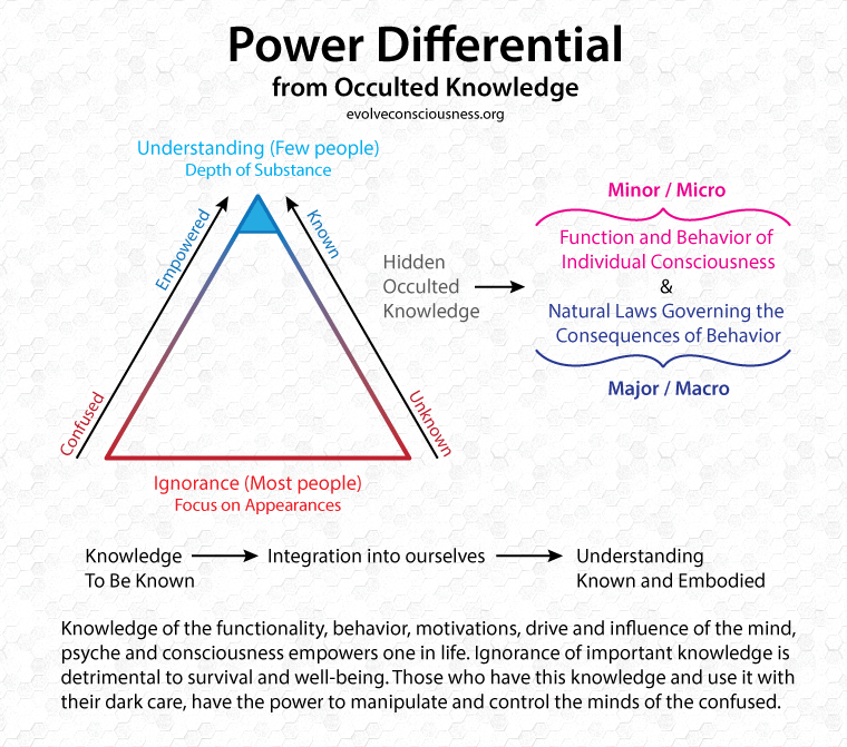 Power-Differential-Occulted-Knowledge