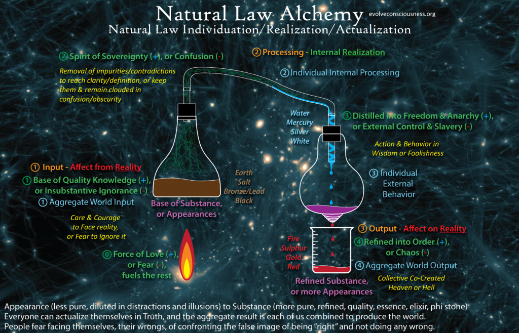Natural-Law-Alchemical-Distillation