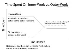 Time-Spent-On-Inner-Work-vs.-Outer-Work