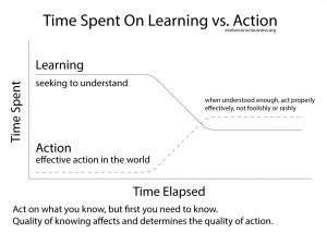 Time-Spent-On-Learning-vs.-Action