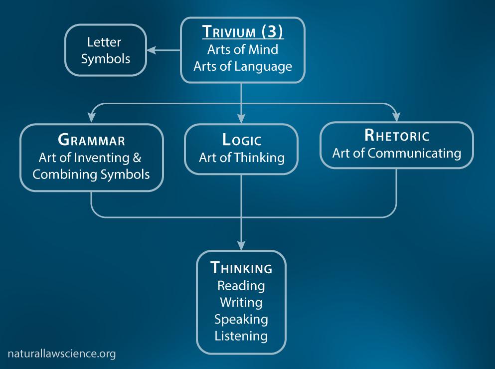 01-Trivium-Base (Trivium)