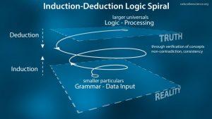 Logic-Induction-Deduction-Spiral-50