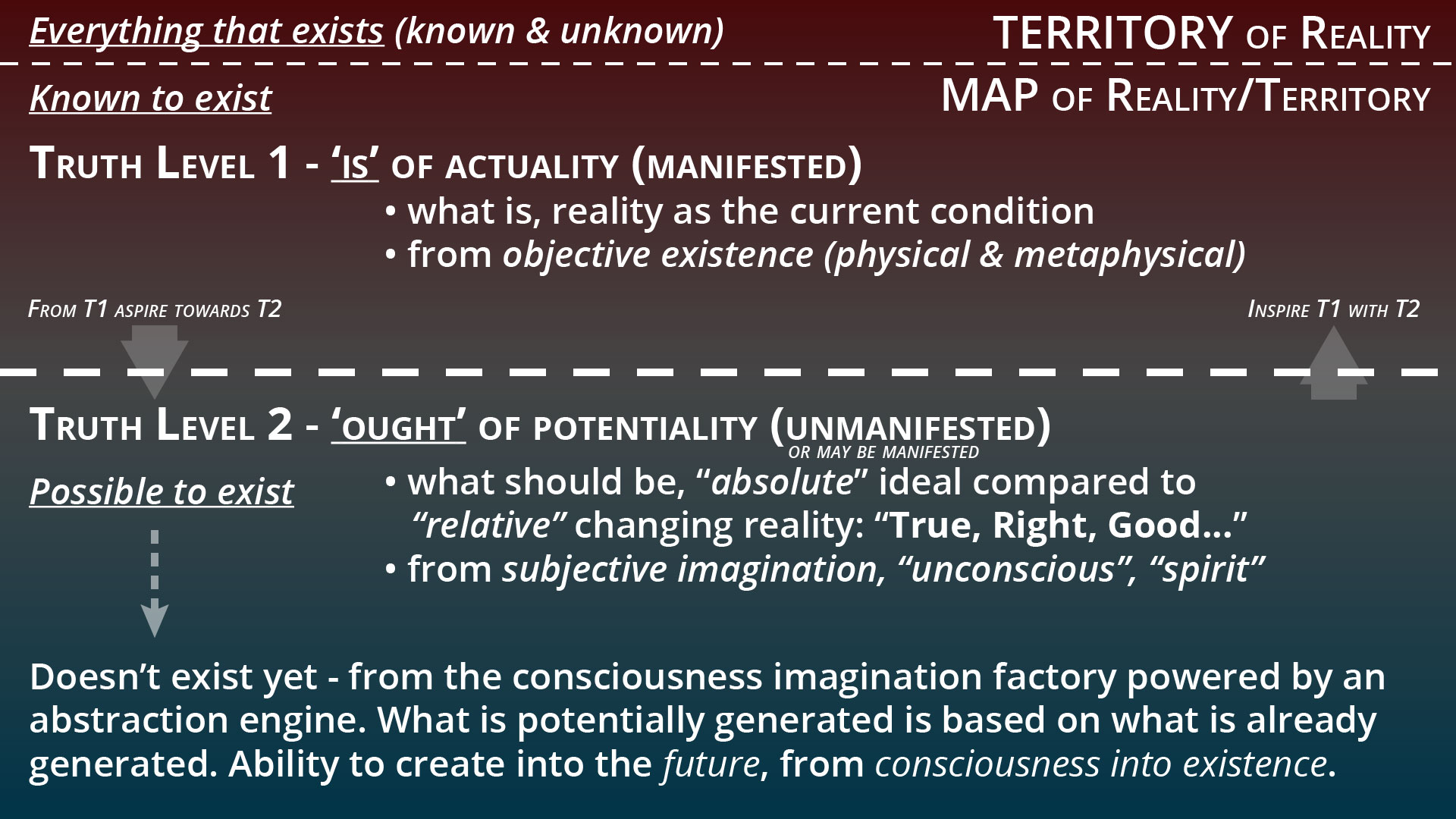 Consciousness and Truth
