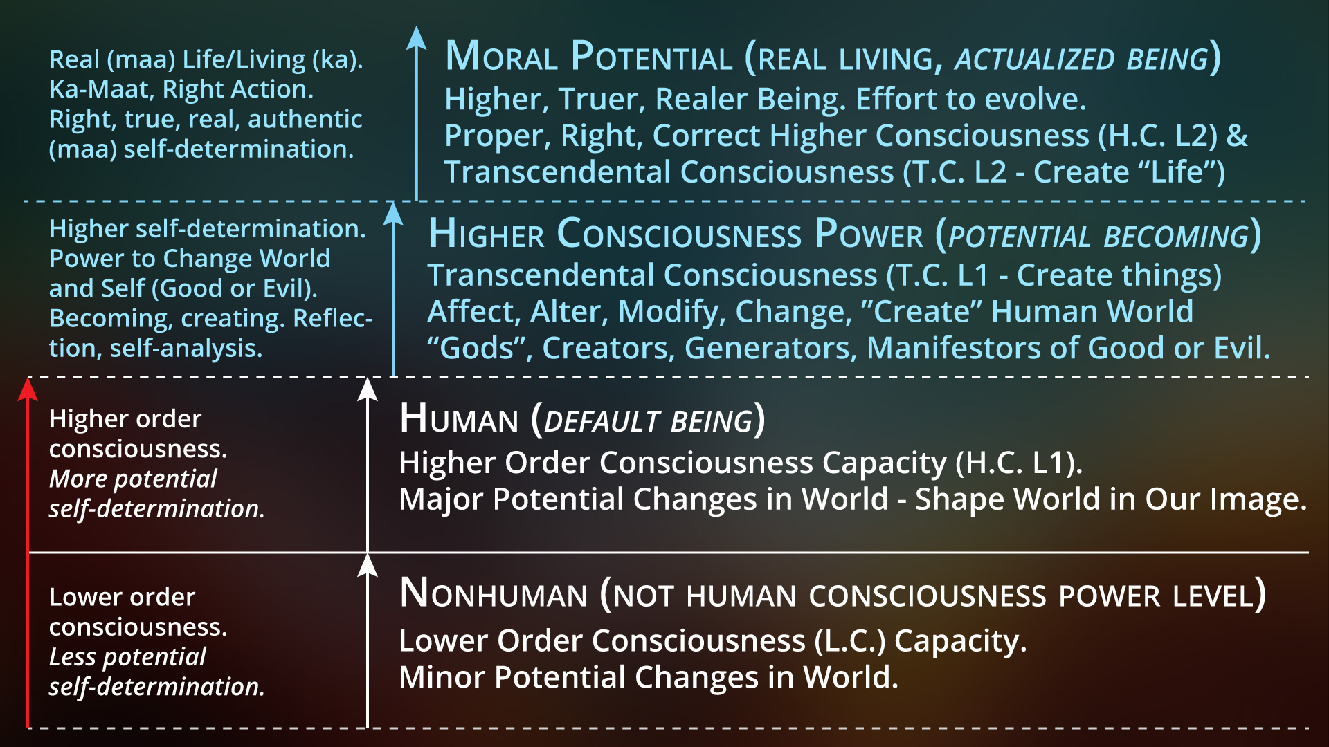 human consciousness One possible explanation of consciousness, proposed here, is that it is a  construct of the social perceptual machinery humans have specialized neuronal .