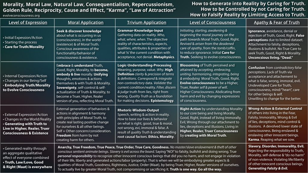 Moral-Law,-Consciousness,-Trivium-Method