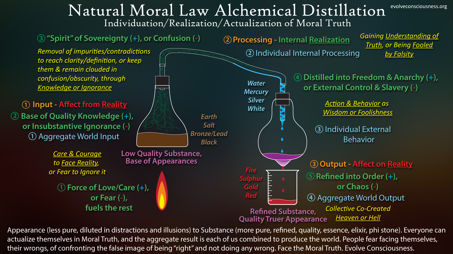 Natural-Moral-Law-Alchemical-Distillation