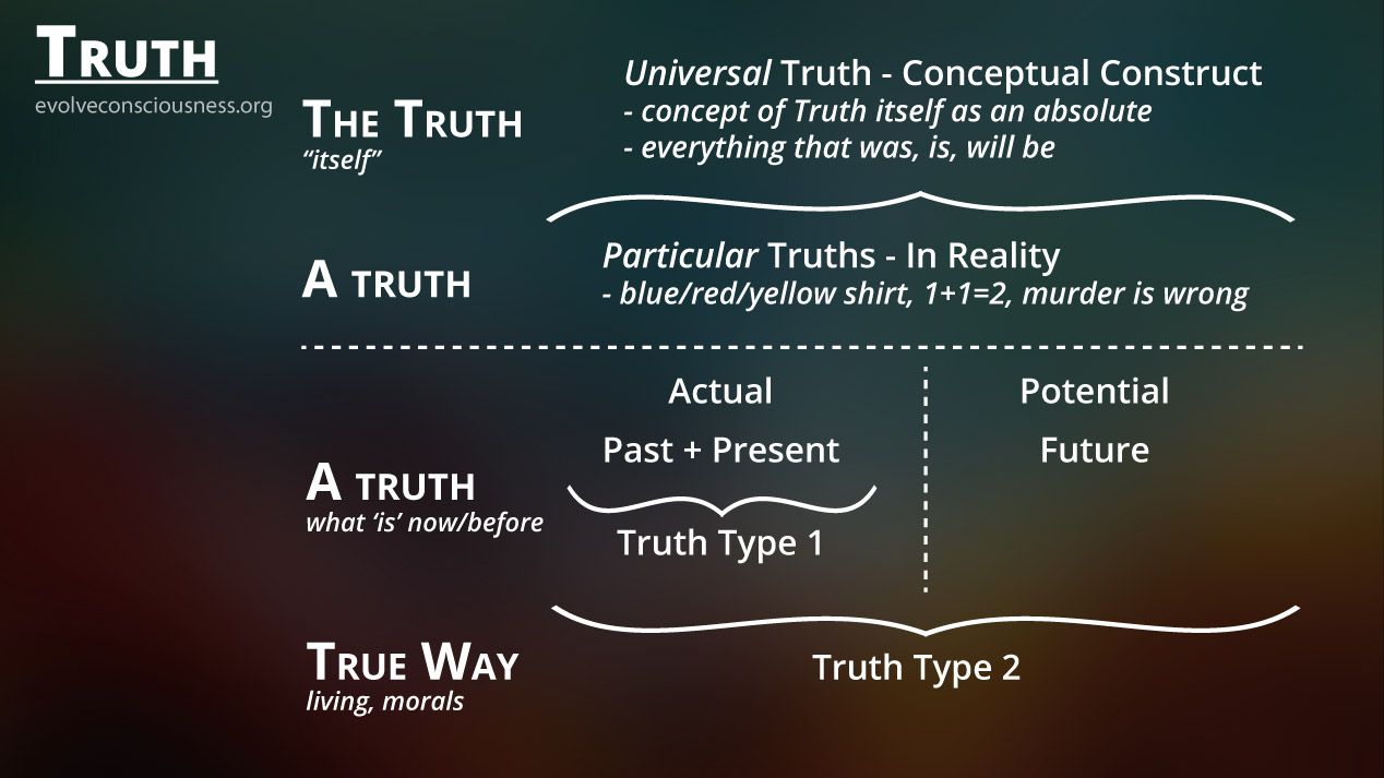 12-truth4-real-constructed-and-2-types