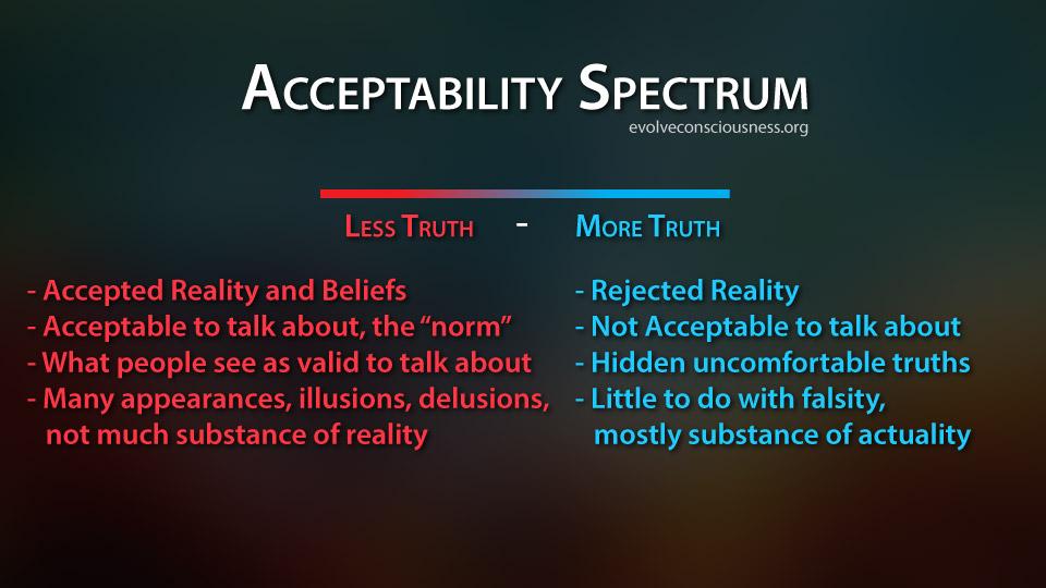 acceptability-spectrum