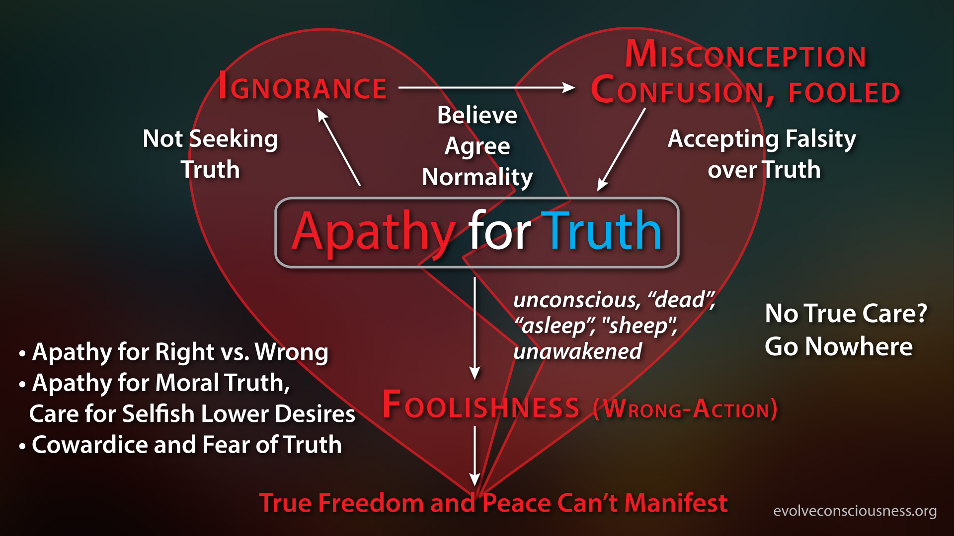 apathy-for-truth-work-of-the-dead