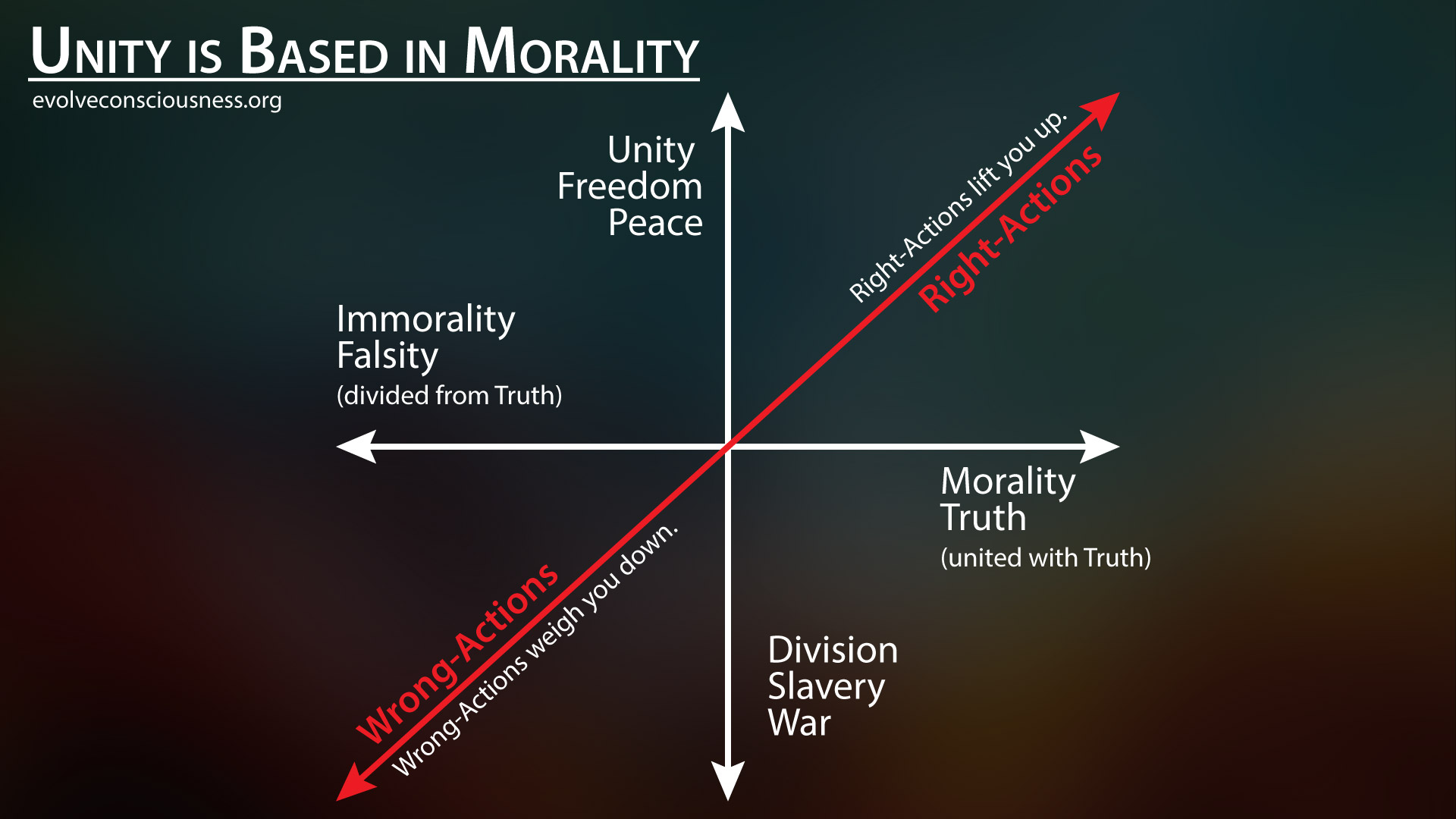 true-unity-based-in-morality