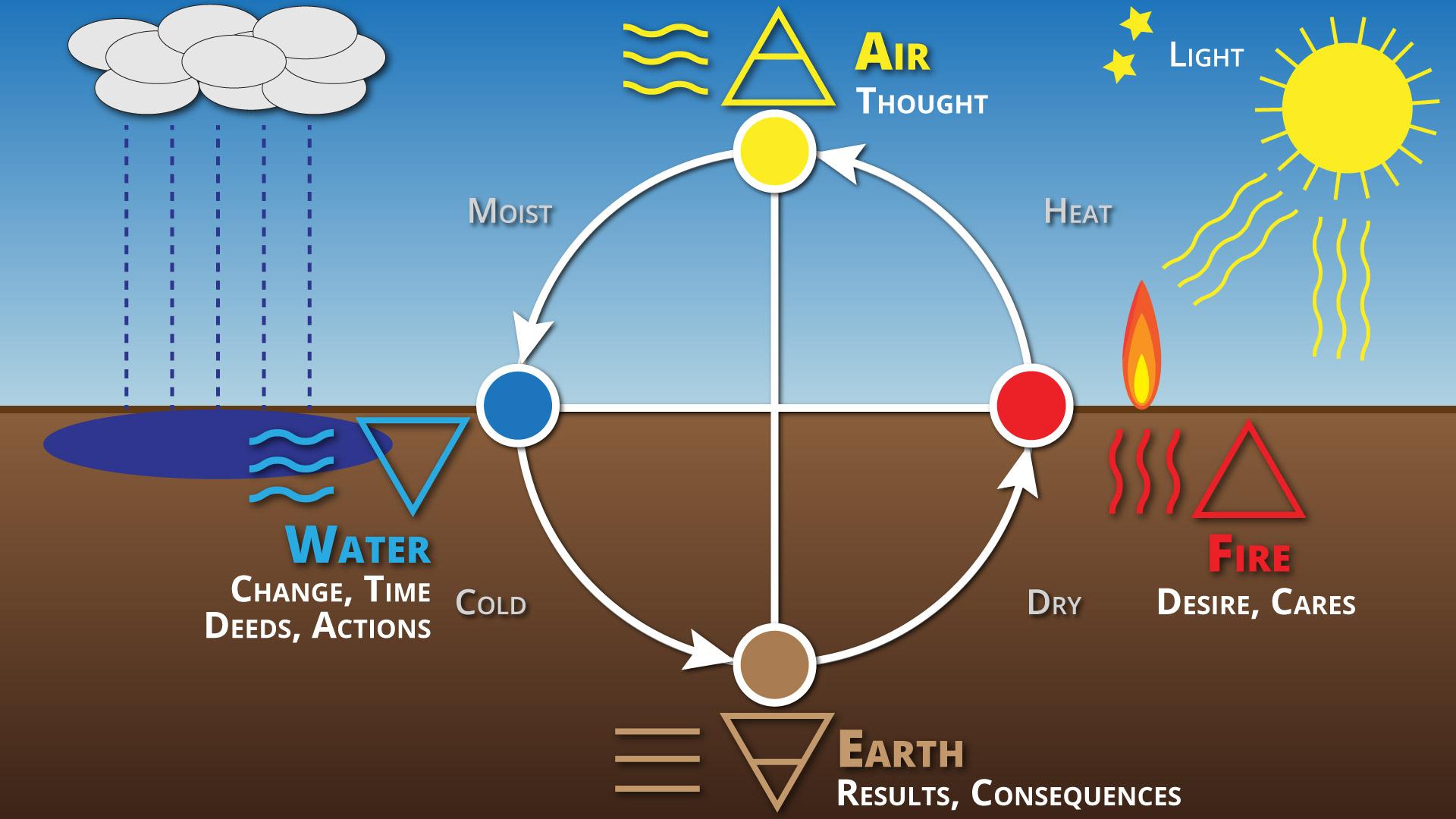 Human Nature Elements